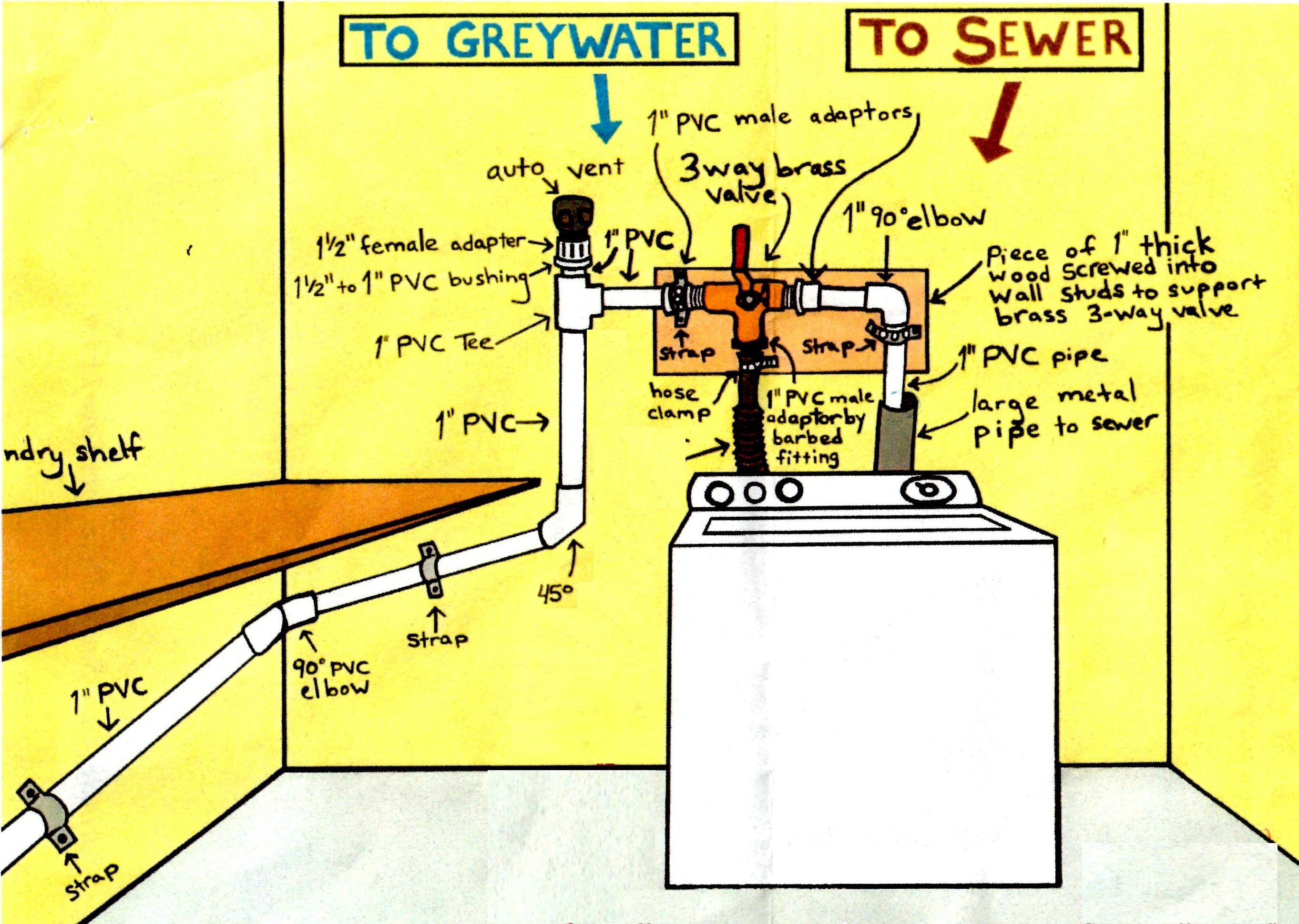 Daily Acts Workshop Laundry To Landscape Greywater