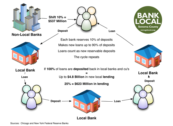 Personal loans from banks