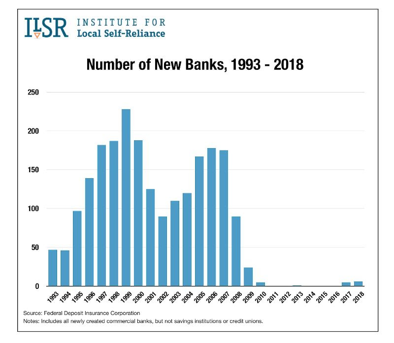 New Graphs Show the Failures in U.S. Banking Policy