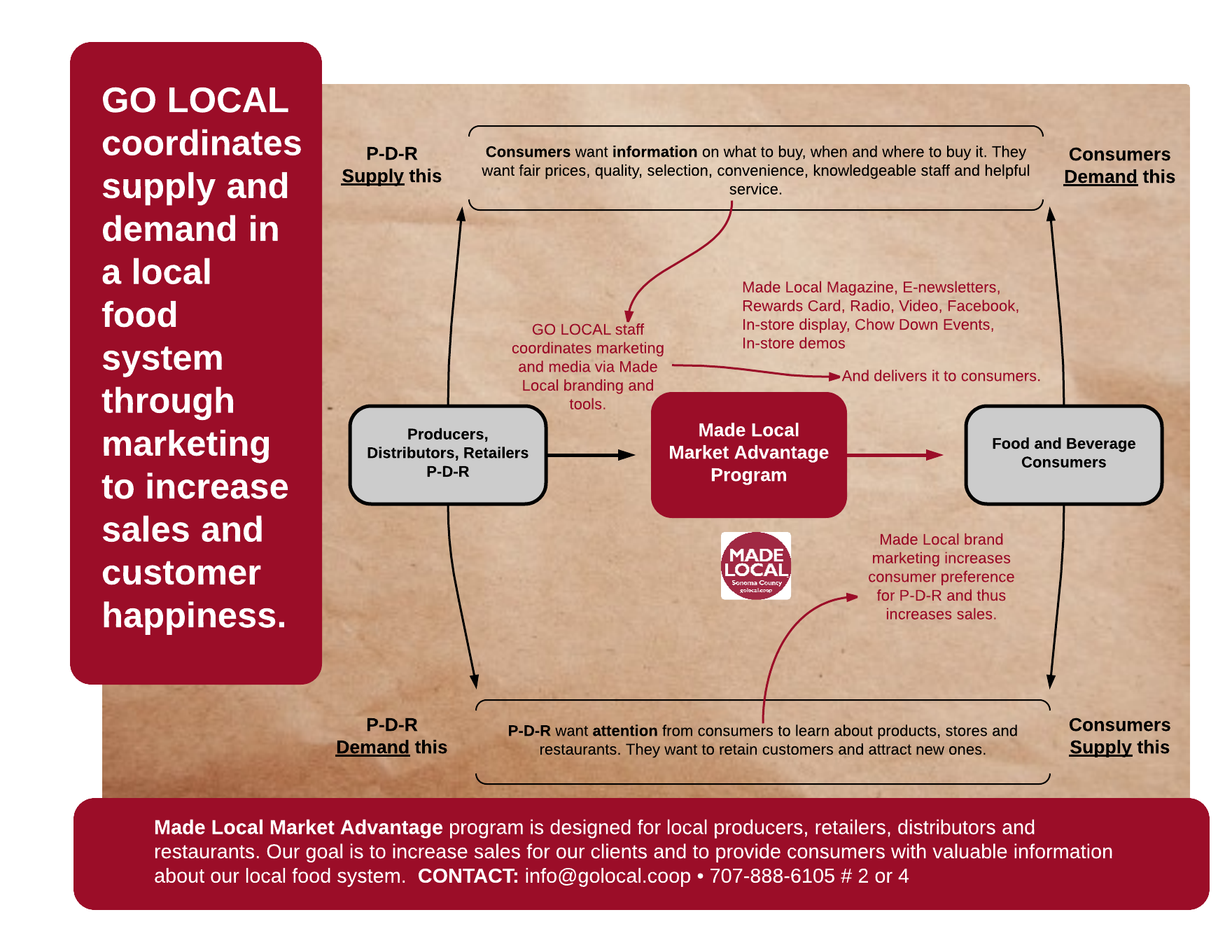 Made Local Market Advantage Diagram